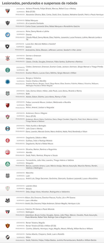 Suspenso e Lesionados 09/11/2012 (Foto: Editoria de Arte / Globoesporte.com)