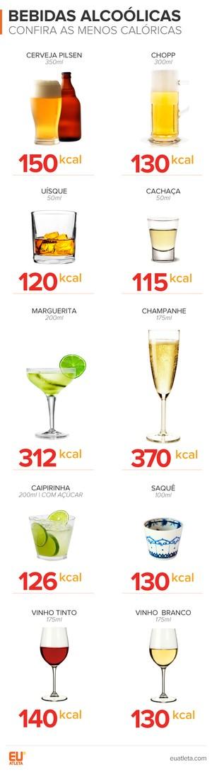 EuAtleta bebidas álcool calorias_ESTE (Foto: Eu Atleta / Info Arte)
