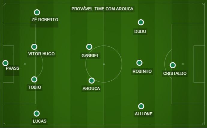 Palmeiras com Arouca (Foto: Arte)