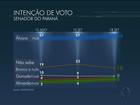 Alvaro Dias tem 59% na disputa pelo Senado no Paraná, diz Datafolha