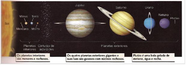 Sistema Solar, com diferenciação do tamanho dos planetas e cinturão de asteroides  (Foto: Editora Bookman)