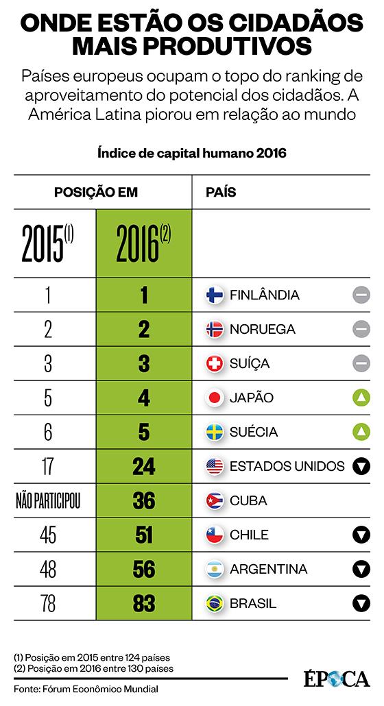 Ranking – Índice de Capital Humano 2016 (Foto: ÉPOCA)
