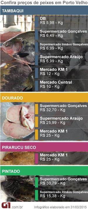 Preços dos peixes em Porto Velho - com data (Foto: Arte/G1)