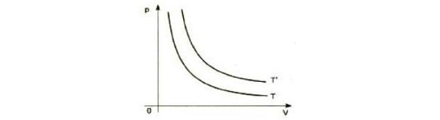 Hipérbole transformação isotérmica (Foto: Reprodução)