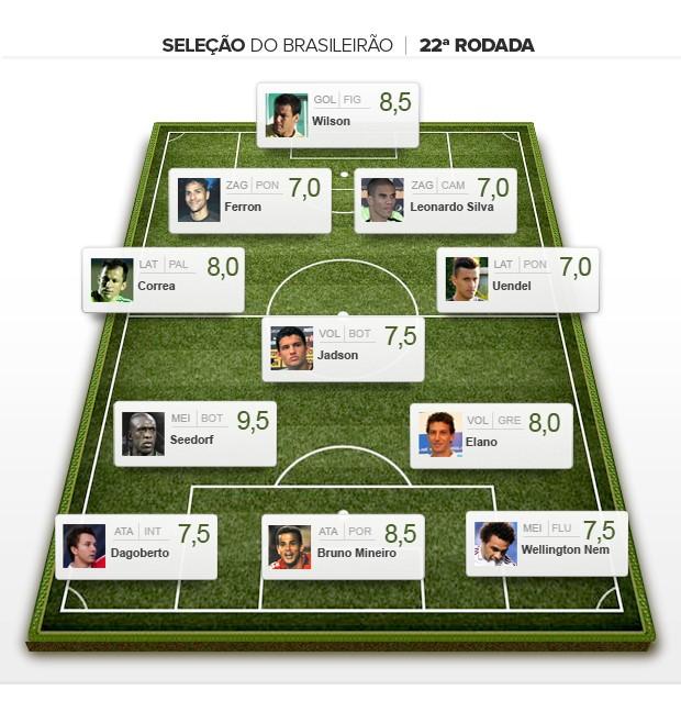 Seleção da 22ª rodada brasileiro 2012 (Foto: Editoria de Arte / Globoesporte.com)