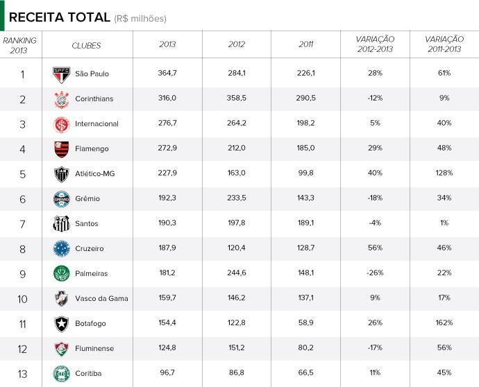 3c66d0802e São Paulo supera Corinthians e tem a maior receita entre os clubes ...