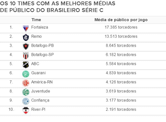 Média de público Série C (Foto: Globoesporte.com)