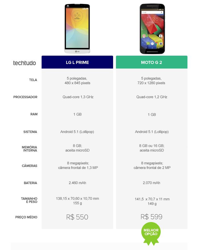 Moto G 2 vence o LG L Prime por conta das configurações superiores e do Android puro (Foto: Arte/TechTudo)