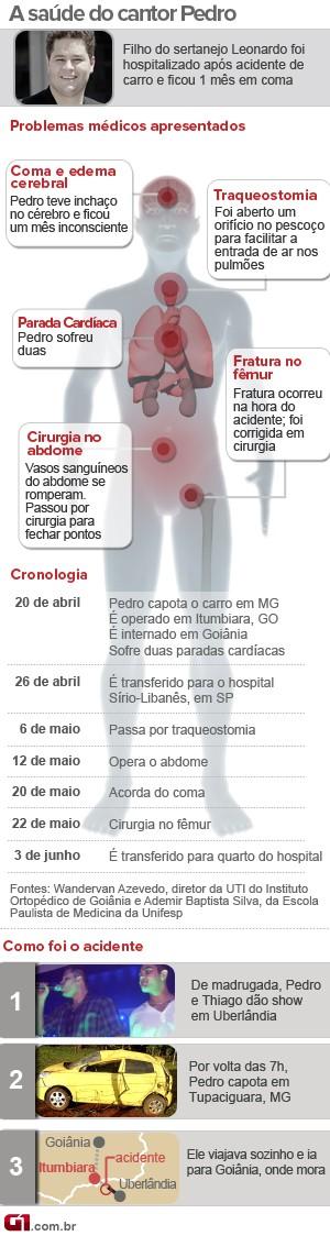 Cantor Pedro Leonardo deve ter alta nesta segunda-feira (9) (Foto: Arte G1)