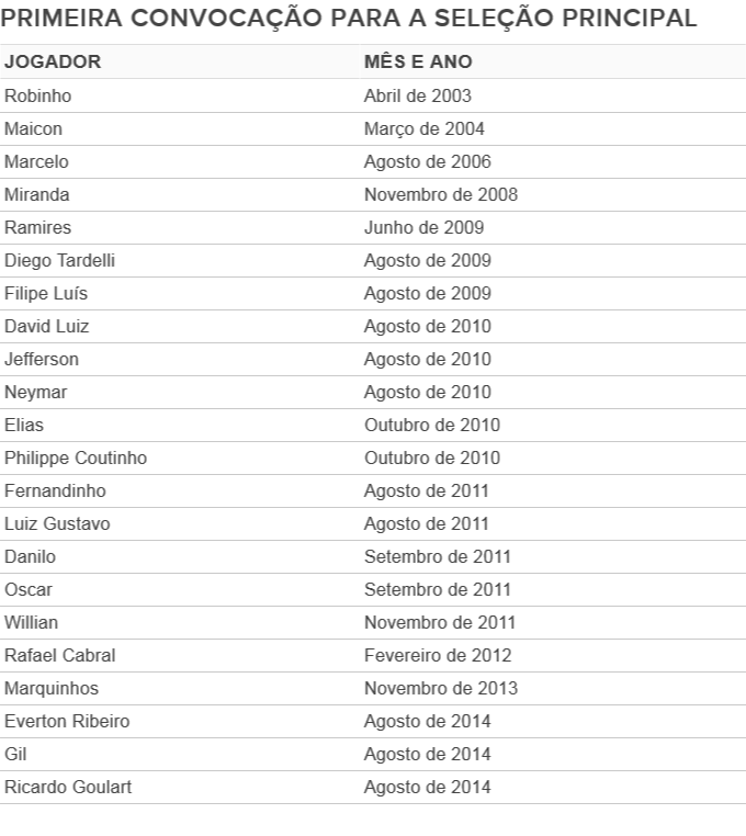 Tabela - a primeira convocação dos jogadores da seleção (Foto: GloboEsporte.com)