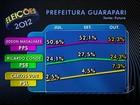 Magalhães tem 52,3% e Conde 24,3%, diz Futura em Guarapari