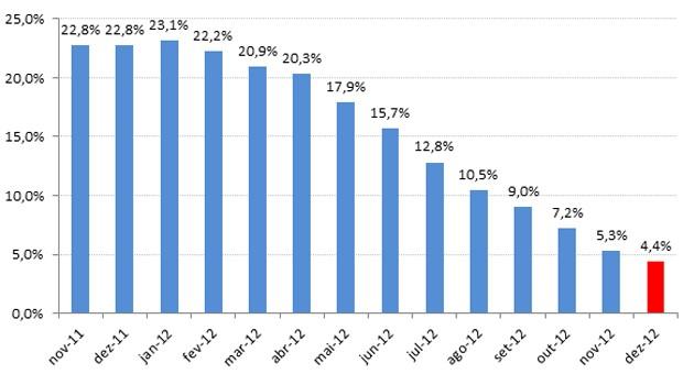 Evolução do indicador de inadimplência da Boa Vista, no acumulado de 12 meses (Foto: Divulgação)