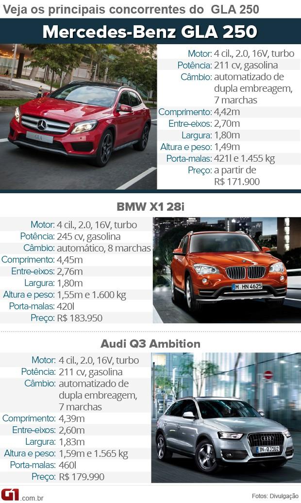 Tabela de concorrentes do Mercedes GLA 250 (Foto: Arte/G1)