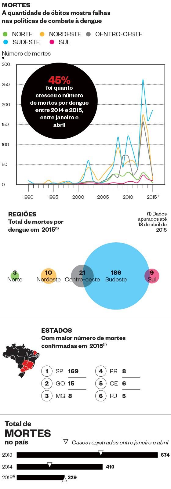 O ano em que a dengue tomou São Paulo - mortes (Foto: Fonte: Ministério da Saúde)