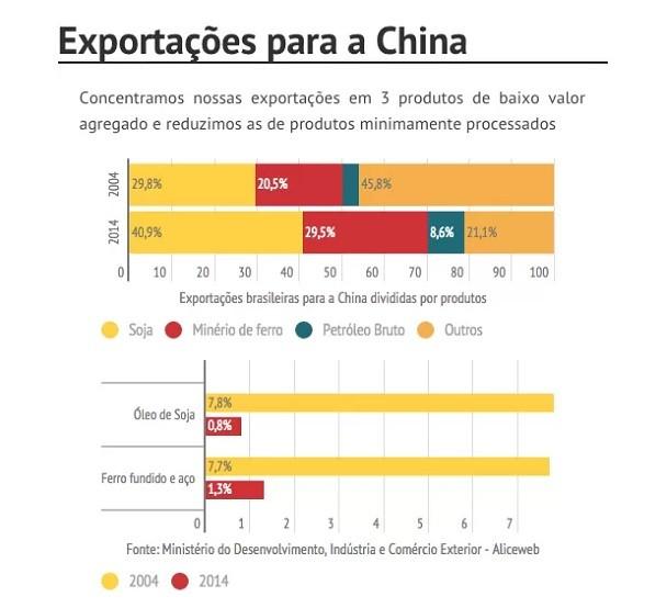 Exportações China (Foto: Agência J++)