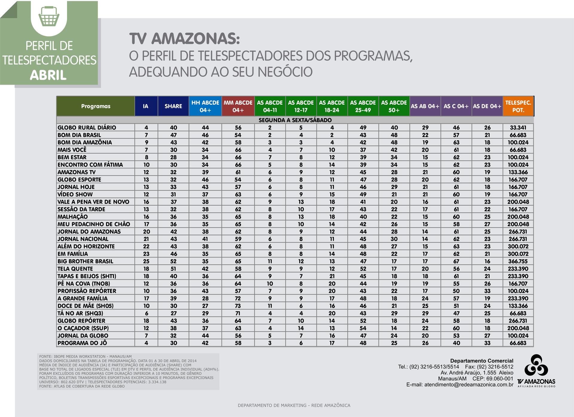 Confira o perfil de telespectadores da TV Amazonas em abril/ 2014  (Foto: TV Amazonas)