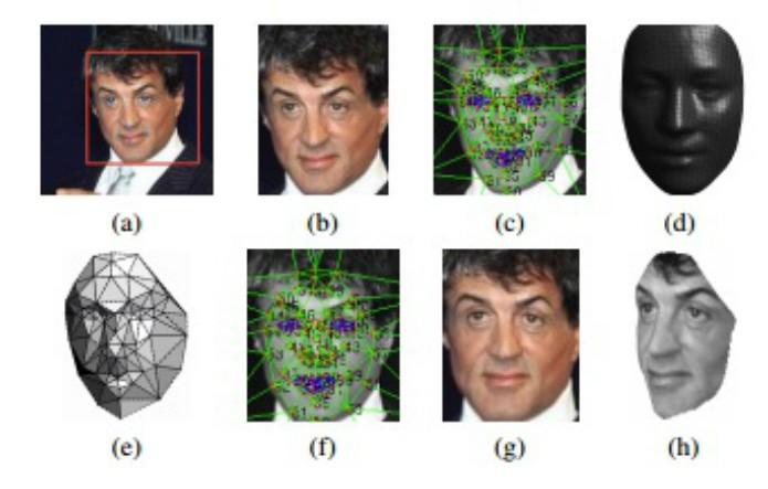 DeepFace reduz em 25% a chance de erro no reconhecimento de faces. (Fonte: Divulgação/Facebook)