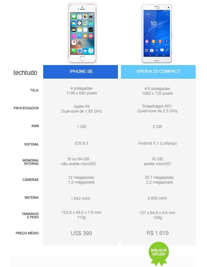 Tabela comparativa entre Phone SE e Xperia Z3 Compact (Foto: Arte/TechTudo)