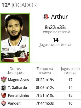 INFO Balanço brasileirão 12º jogador Arthur Santa Cruz (Foto: Editoria de Arte)