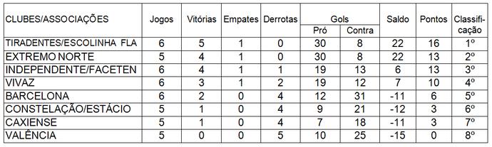 Classificação até o 22º jogo do Campeonato Roraimense de Futsal Sub-13 (Foto: Imagem/Tércio Neto)