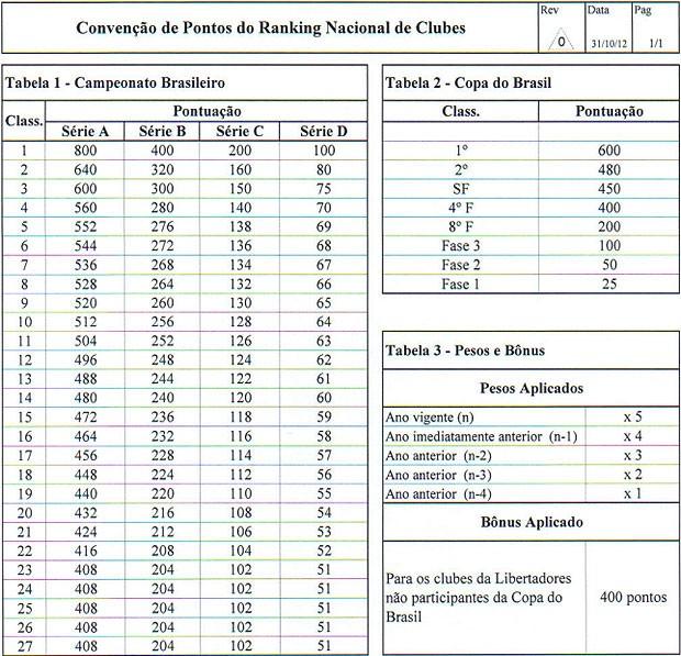 Ranking nacional de clubes (Foto: Reprodução)
