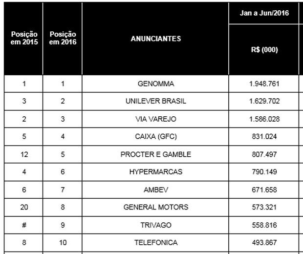 Ranking dos maiores anunciantes no 1º semestre de 2016 (Foto: Reprodução/Kantar Ibope Media)