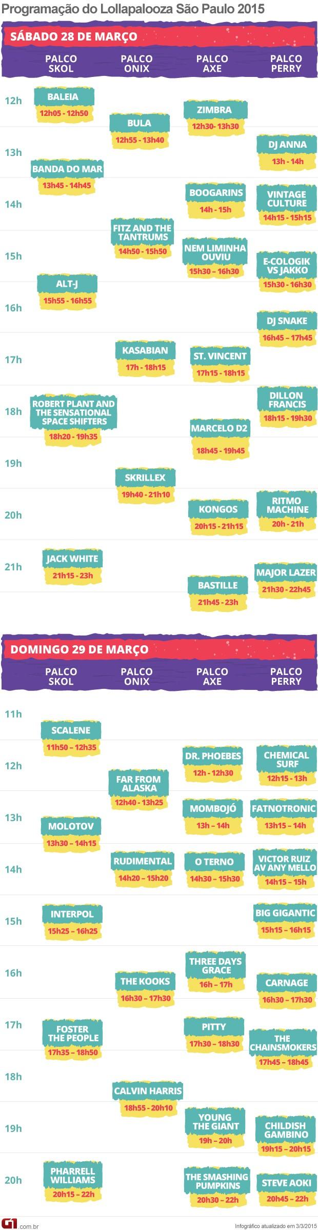 Programação Lollapalooza horários  (Foto: G1)