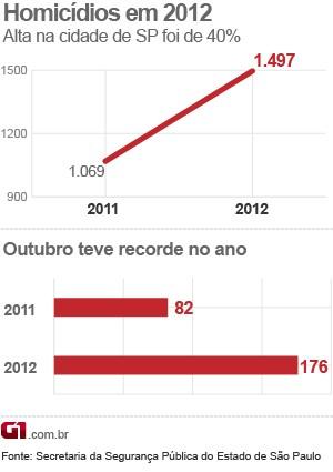Dados da violência em 2012 (Foto: Arte/G1)