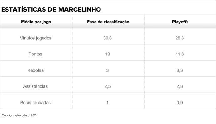 Marcelinho, Flamengo Basquete (Foto: Arte)
