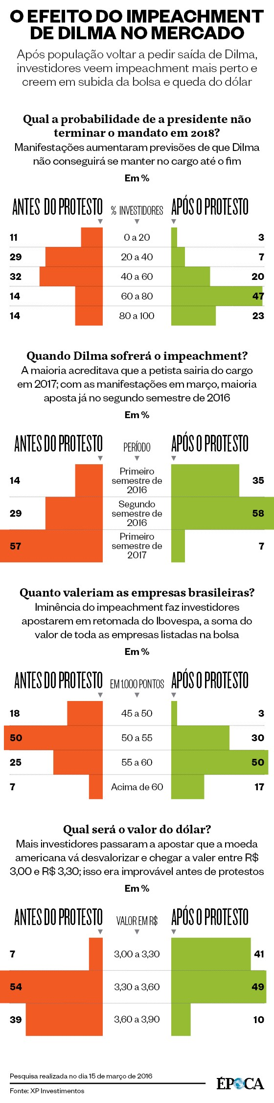 O efeito do impeachment de Dilma no mercado  (Foto: Época )