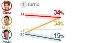 Datafolha aponta empate entre Dilma e Marina, com 34% (Datafolha aponta empate entre Dilma e Marina, com 34% (Editoria de Arte / G1))