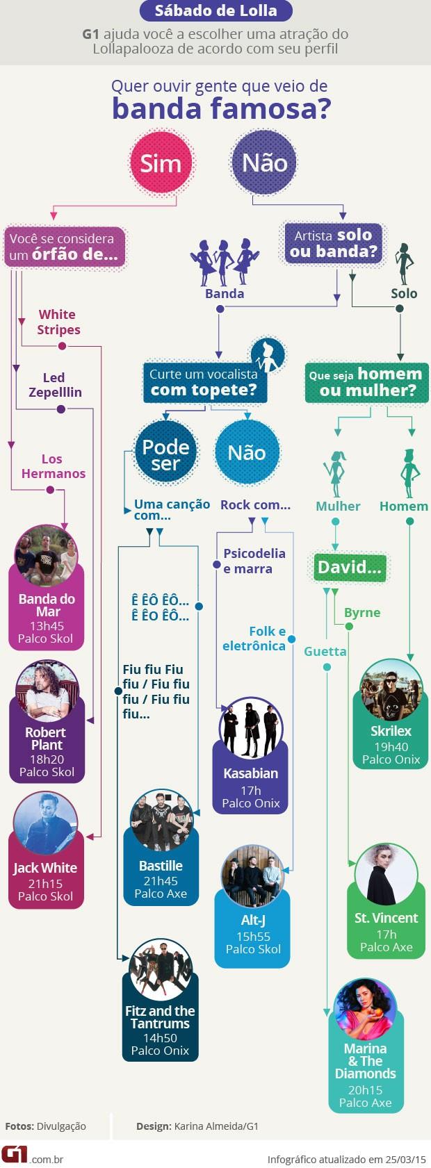 Fluxograma dia 28 (sábado): G1 indica atrações do Lollapalooza (Foto: G1)