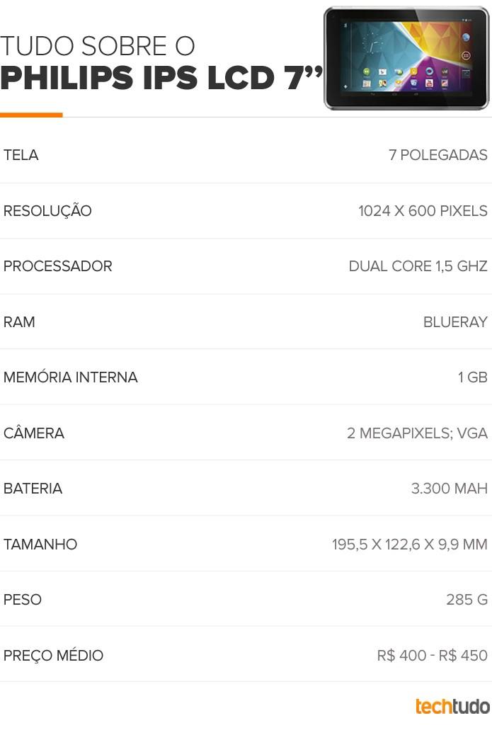 Tabela com as configurações do Tablet Philips (Foto: Arte/TechTudo)