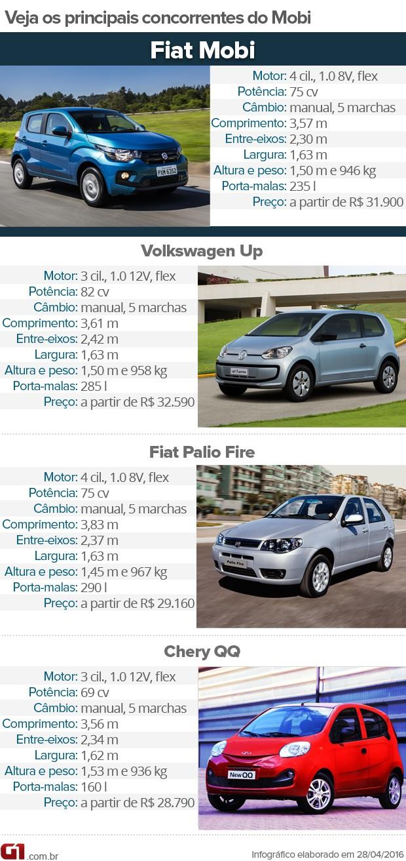 b4f9061b537 Tabela de concorrentes do Fiat Mobi (Foto  André ...