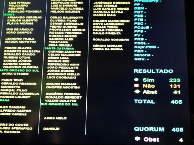O painel eletrônico da Câmara no momento do anúncio do resultado (Foto: Felipe Néri / G1)