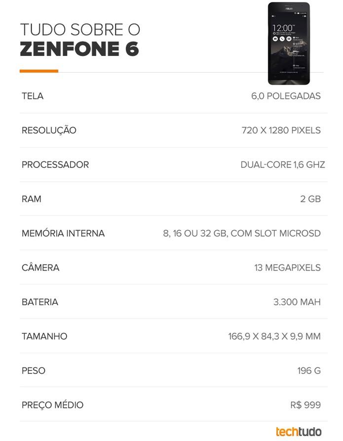 Tabela de especificações técnicas do Zenfone 6 (Foto: Arte/TechTudo)