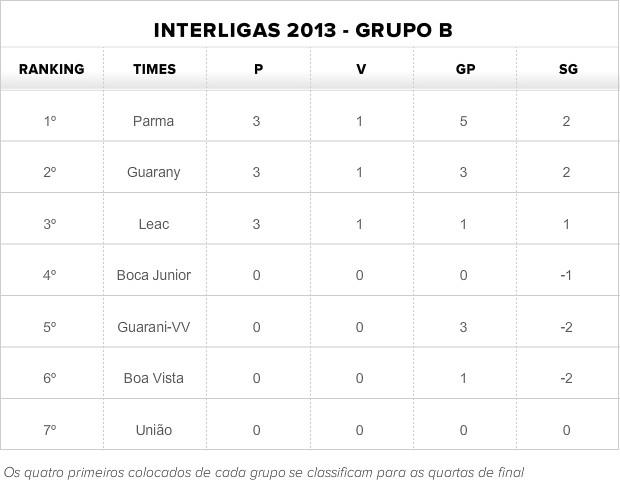 Tabela de classificação do Grupo B da Interligas 2013 (Foto: Globoesporte.com)