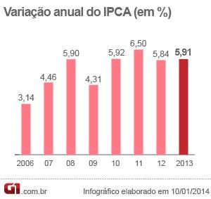 Evolução do IPCA em 2013 (Foto: Editoria de Arte/G1)