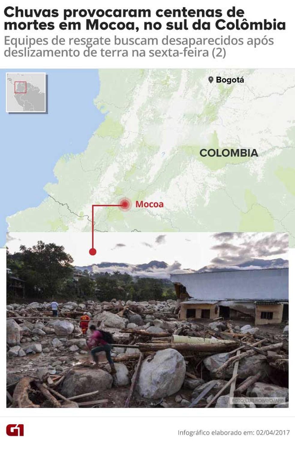 Tragédia em Mocoa (Foto: Arte/ G1)