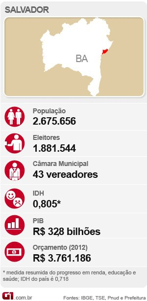 Dados de Salvador Bahia (Foto: Arte/G1)