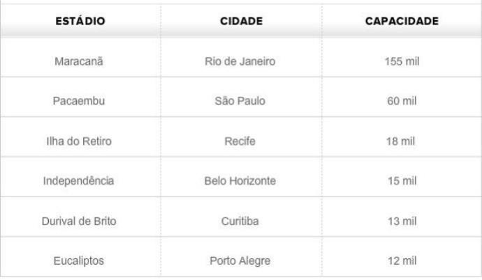 Tabela - estádios da Copa de 1950 (Foto: GLOBOESPORTE.COM)