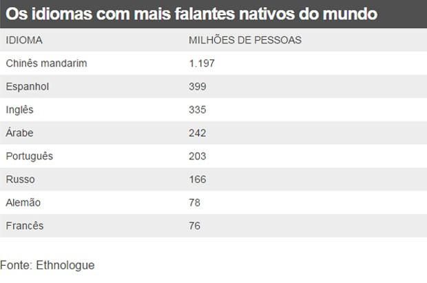 Os idiomas com mais falantes nativos do mundo (Foto: BBC)