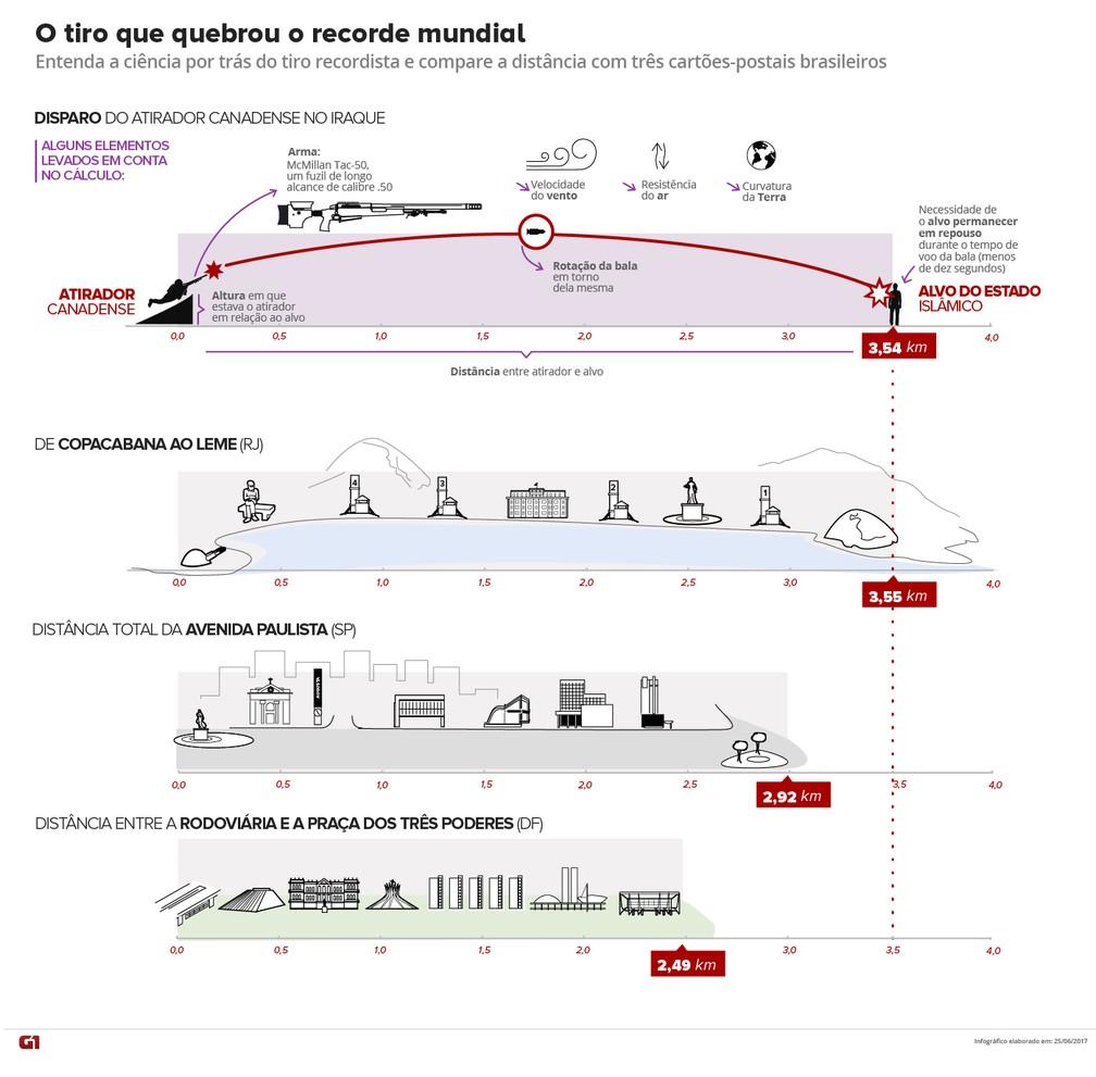 Entenda a ciência por trás do tiro recordista do atirador canadense, e compare a distância do tiro, de 3,5 km, com três cartões-postais brasileiros (Foto: Editoria de Arte/G1)