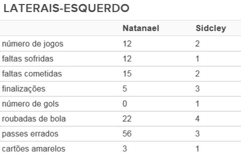 Natanael; Sidcley; Atlético-PR (Foto: Arte/GloboEsporte.com)
