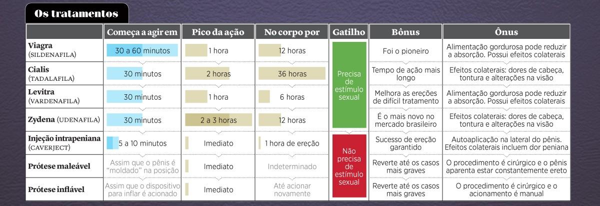 Tabela ereção - tratamentos 2 (Foto: GQ)