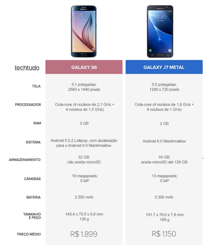 Tabela Comparativa entre Galaxy S6 e Galaxy J7 Metal (Foto: Arte/TechTudo)