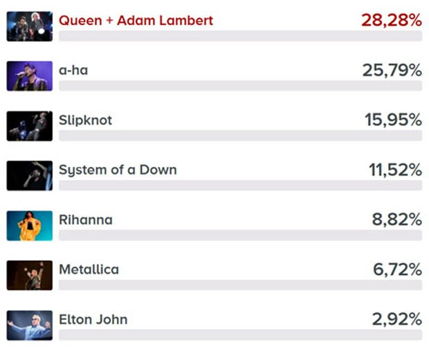 Enquete melhores Rock in Rio: Queen, aha, Slipknot, System of a Down, Rihanna, Elton John e Metallica (Foto: G1)