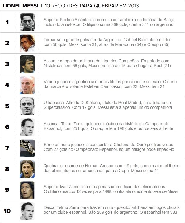 info metas messi 2 (Foto: arte esporte)