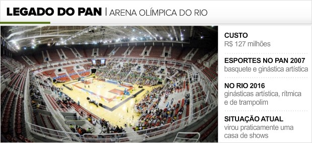 Info_LEGADO-PAN_ARENA-OLIMPICA (Foto: Infoesporte)