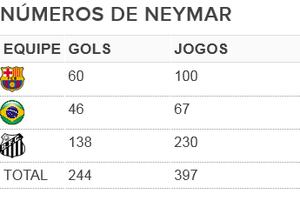 Tabela jogos e gols Neymar (Foto: GloboEsporte.com)